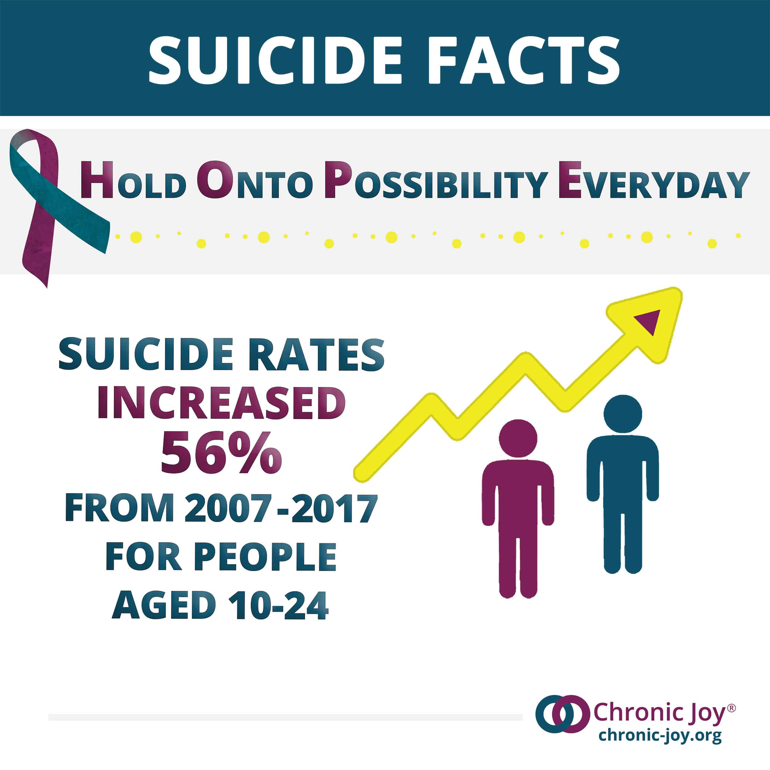 From 2007 to 2017 suicide increased 56% for people aged 10-24.